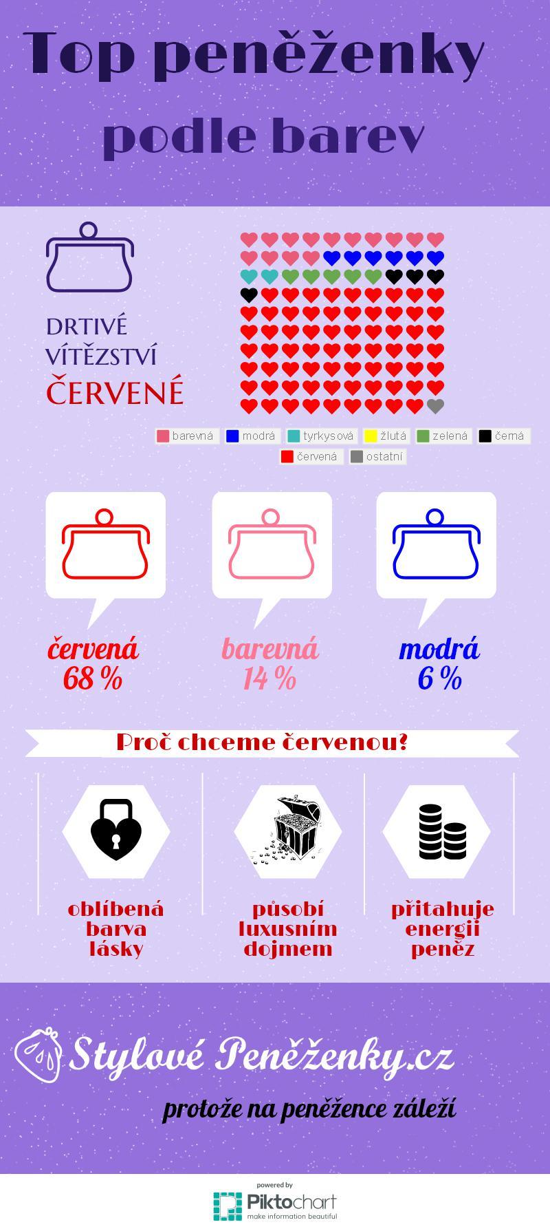 infografika nejlepší peněženky